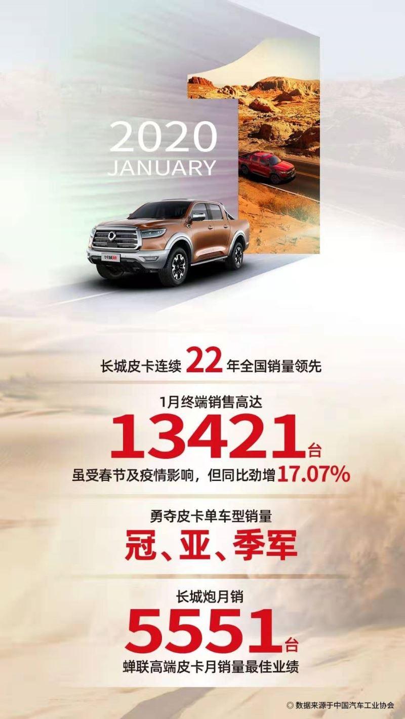 销售13421辆 长城皮卡包揽1月单车型销量前三